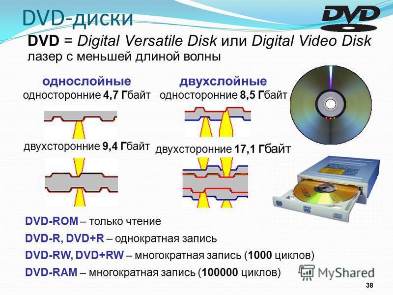 DVD-диски 38 DVD-ROM – только чтение DVD-R, DVD+R – однократная запись DVD-RW, DVD+RW – многократная запись (1000 циклов) DVD-RAM – многократная запись (100000 циклов) однослойные односторонние 4,7 Гбайт двухсторонние 9,4 Гбайт двухслойные односторон