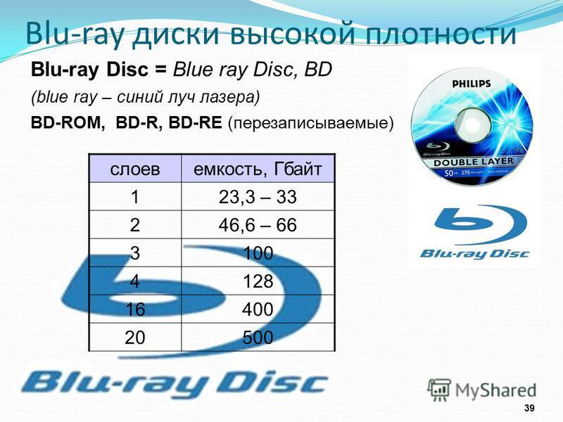Blu-ray диски высокой плотности 39 Blu-ray Disc = Blue ray Disc, BD (blue ray – синий луч лазера) BD-ROM, BD-R, BD-RE (перезаписываемые) слоев емкость, Гбайт 123,3 – 33 246,6 – 66 3100 4128 16400 2020500