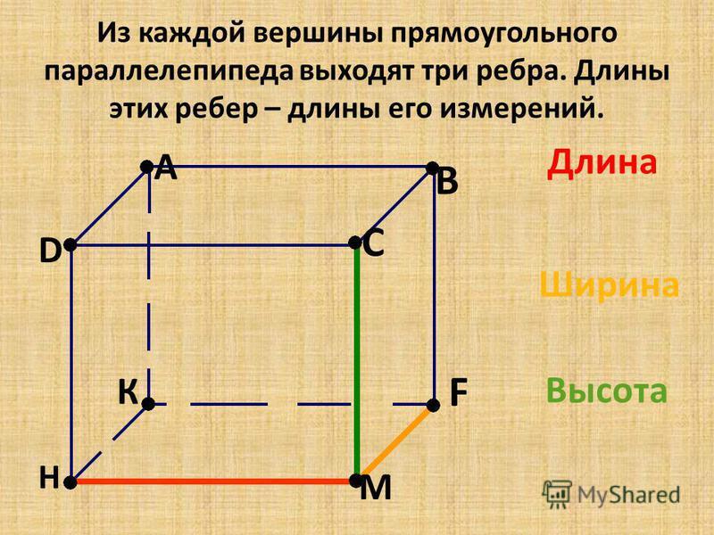 Из каждой вершины прямоугольного параллелепипеда выходят три ребра. Длины этих ребер – длины его измерений. A D H К C М B F Длина Ширина Высота