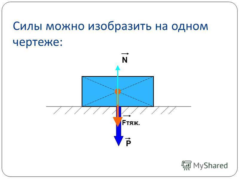 Силы можно изобразить на одном чертеже : Fтяж. Р N