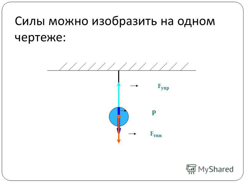 Силы можно изобразить на одном чертеже : F упр F тяж