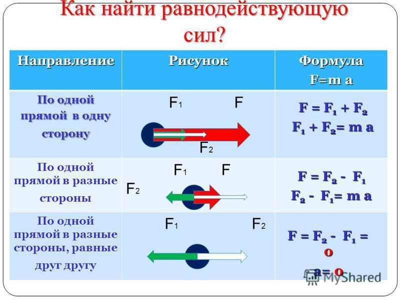 Направление РисунокФормула F=m a По одной прямой в одну сторону F 1 F F 2 По одной прямой в разные стороны F 1 F F 2 По одной прямой в разные стороны, равные друг другу F 1 F 2 Как найти равнодействующую сил? F = F 1 + F 2 F 1 + F 2 = m a F = F 2 - F