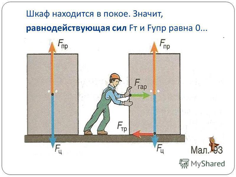 Шкаф находится в покое. Значит, равнодействующая сил F т и F упр равна 0...