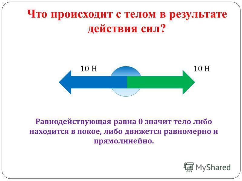 Что происходит с телом в результате действия сил? 10 Н 10 Н Равнодействующая равна 0 значит тело либо находится в покое, либо движется равномерно и прямолинейно.