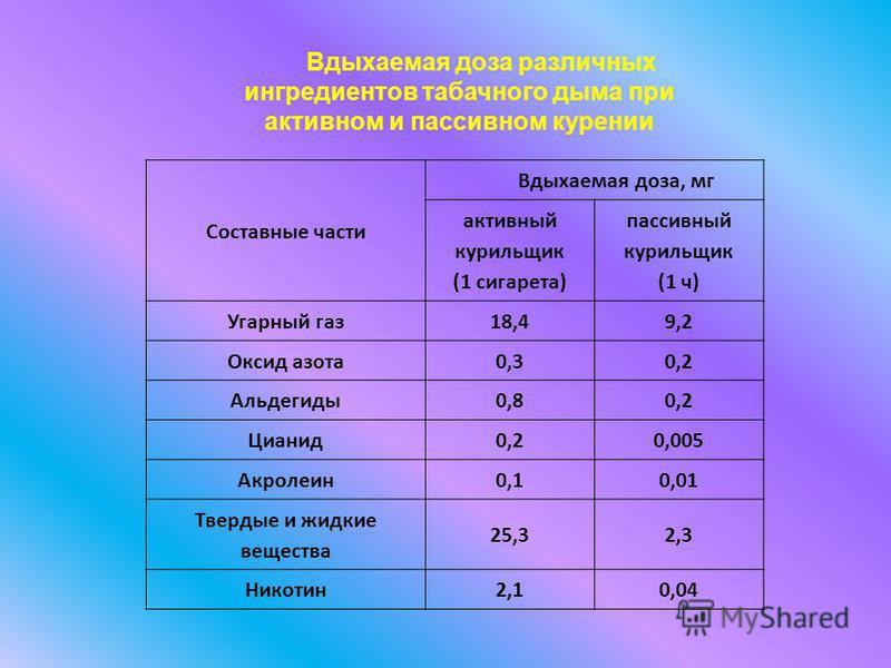 Составные части Вдыхаемая доза, мг активный курильщик (1 сигарета) пассивный курильщик (1 ч) Угарный газ 18,49,2 Оксид азота 0,30,2 Альдегиды 0,80,2 Цианид 0,20,005 Акролеин 0,10,01 Твердые и жидкие вещества 25,32,3 Никотин 2,10,04 Вдыхаемая доза раз