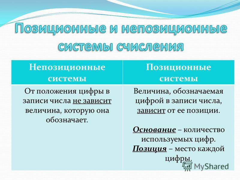 Презентация на тему Реферат и презентация на тему Системы  5 Непозиционные системы Позиционные