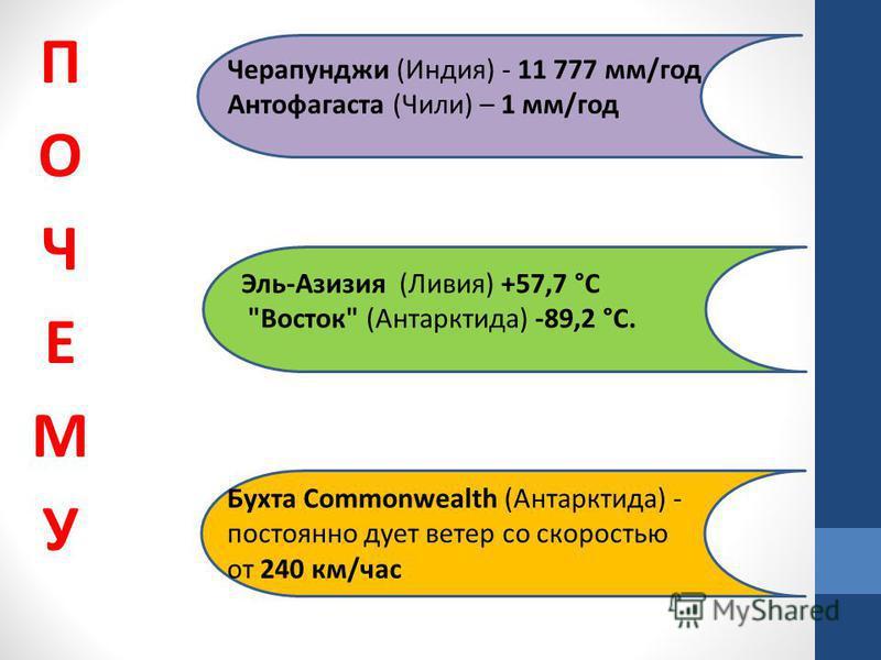 Черапунджи (Индия) - 11 777 мм/год Антофагаста (Чили) – 1 мм/год Эль-Азизия (Ливия) +57,7 °C Восток (Антарктида) -89,2 °С. Бухта Commonwealth (Антарктида) - постоянно дует ветер со скоростью от 240 км/час