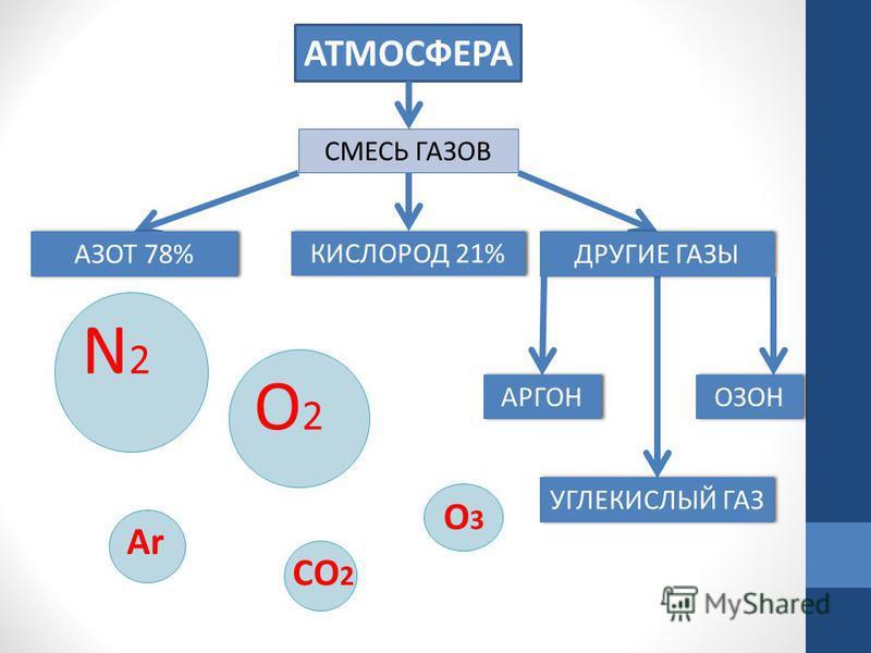АТМОСФЕРА СМЕСЬ ГАЗОВ АЗОТ 78% N2N2 КИСЛОРОД 21% O2O2 УГЛЕКИСЛЫЙ ГАЗ CO 2 ДРУГИЕ ГАЗЫ АРГОН Ar ОЗОН O3O3