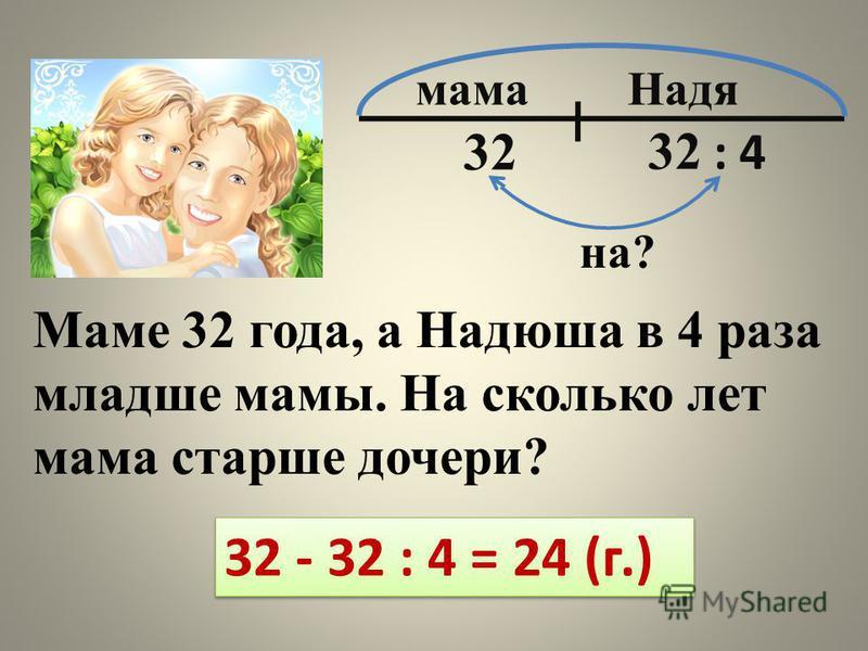 Маме 32 года, а Надюша в 4 раза младше мамы. На сколько лет мама старше дочери? мама Надя 32 32 : 4 на? 32 - 32 : 4 = 24 (г.)