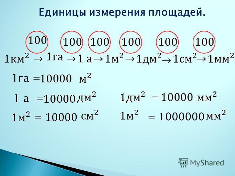 Единицы измерения площадей. 1 га = 1 а = = = =1000000