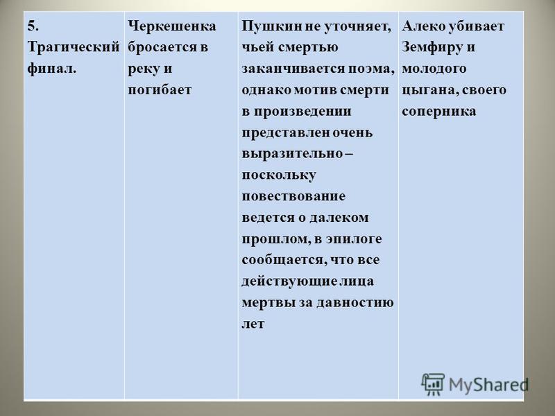 5. Трагический финал. Черкешенка бросается в реку и погибает Пушкин не уточняет, чьей смертью заканчивается поэма, однако мотив смерти в произведении представлен очень выразительно – поскольку повествование ведется о далеком прошлом, в эпилоге сообща
