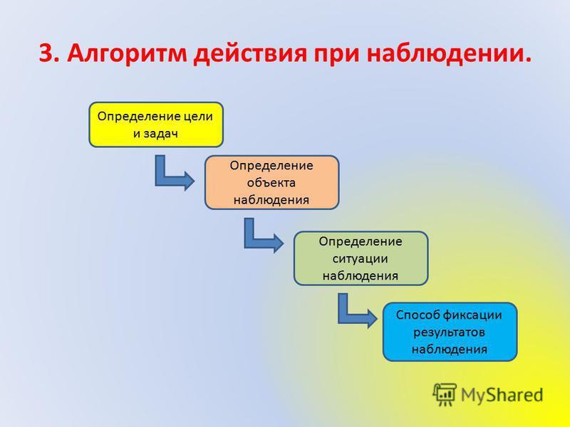 3. Алгоритм действия при наблюдении. Определение цели и задач Определение объекта наблюдения Определение ситуации наблюдения Способ фиксации результатов наблюдения