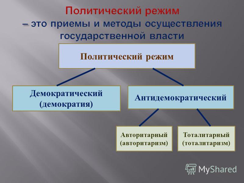 Политический режим Демократический (демократия) Антидемократический Авторитарный (авторитаризм) Тоталитарный (тоталитаризм)