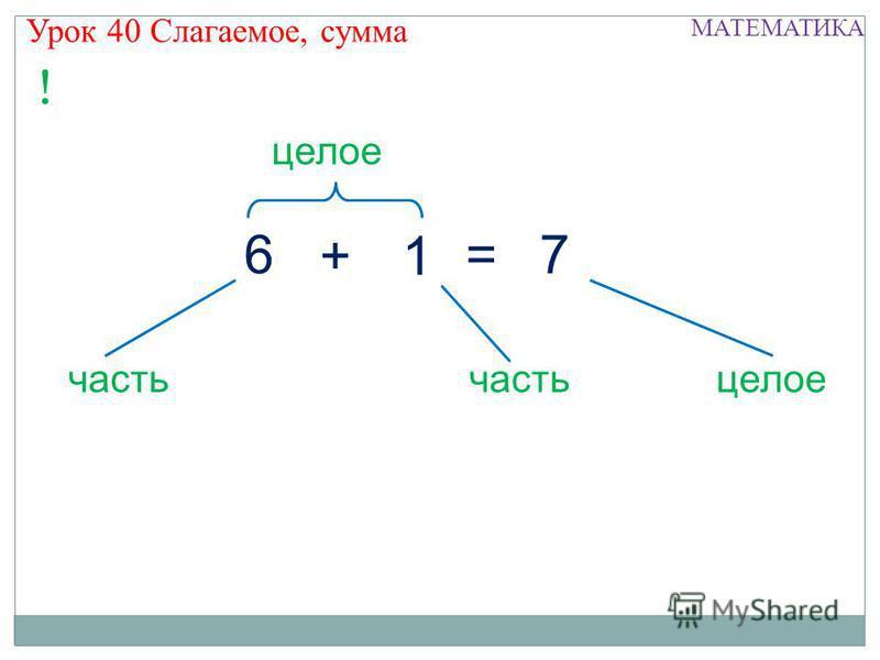 Урок 40 Слагаемое, сумма = целое 76 1+ ! часть целое МАТЕМАТИКА