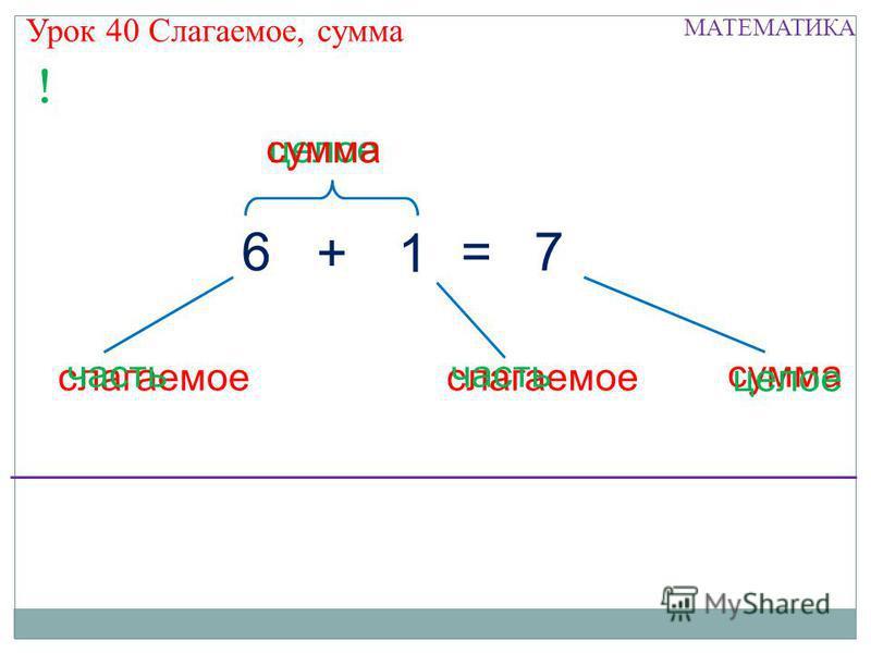 Урок 40 Слагаемое, сумма = целое сумма слагаемое 76 1+ ! сумма часть целое МАТЕМАТИКА