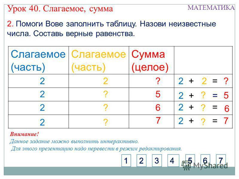 2. Помоги Вове заполнить таблицу. Назови неизвестные числа. Составь верные равенства. Слагаемое (часть) Слагаемое (часть) Сумма (целое) 4 2?5 2?6 2? 22??2 + 2 = 7 ? 5 ? 6 ? 1365724136572413657241365724 Внимание! Данное задание можно выполнить интерак