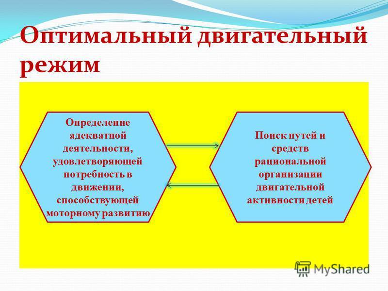 Определение адекватной деятельности, удовлетворяющей потребность в движении, способствующей моторному развитию Поиск путей и средств рациональной организации двигательной активности детей