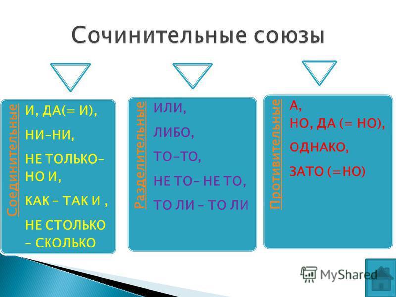 Соединительные И, ДА(= И), НИ-НИ, НЕ ТОЛЬКО- НО И, КАК – ТАК И, НЕ СТОЛЬКО – СКОЛЬКО Разделительные ИЛИ, ЛИБО, ТО-ТО, НЕ ТО- НЕ ТО, ТО ЛИ – ТО ЛИ Противительные А, НО, ДА (= НО), ОДНАКО, ЗАТО (=НО)