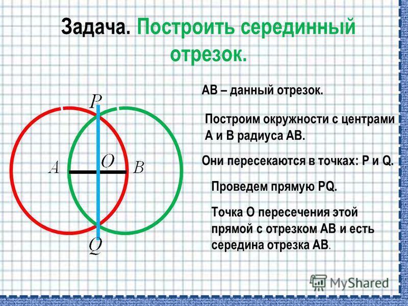 Задача. Построить серединный отрезок. АВ – данный отрезок. Построим окружности с центрами А и В радиуса АВ. Они пересекаются в точках: P и Q. Проведем прямую PQ. Точка О пересечения этой прямой с отрезком АВ и есть середина отрезка АВ.