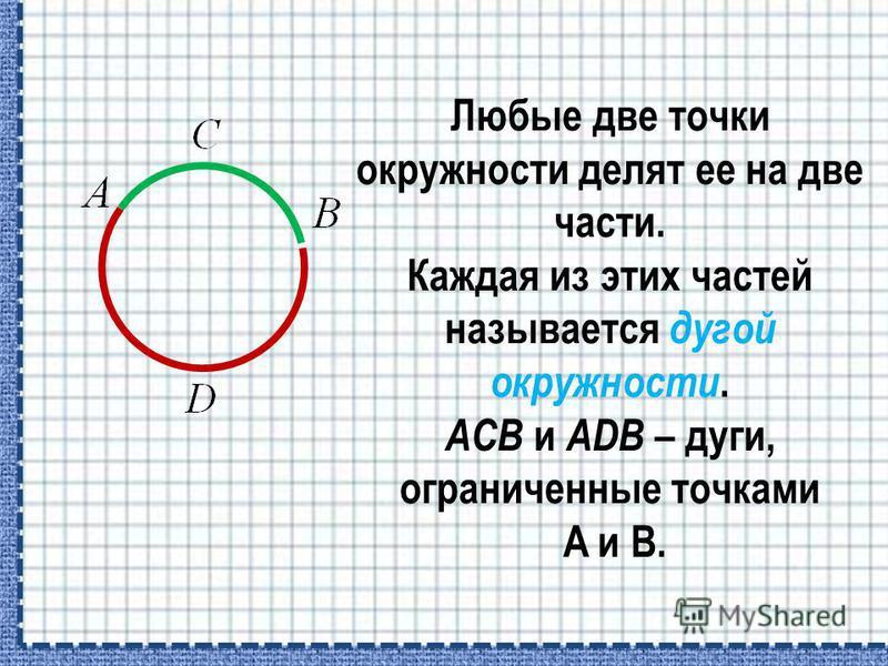 Любые две точки окружности делят ее на две части. Каждая из этих частей называется дугой окружности. ACB и ADB – дуги, ограниченные точками A и B.