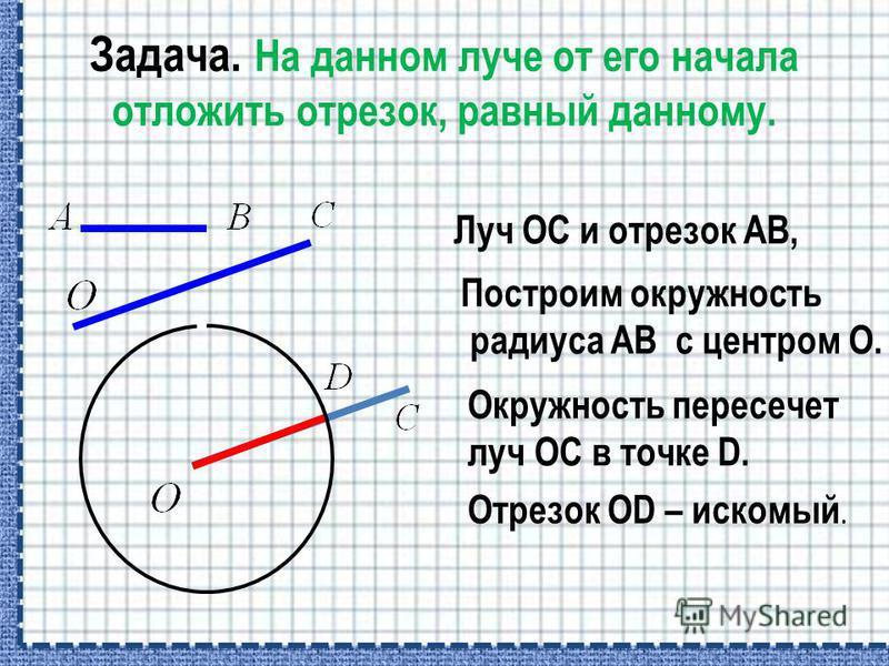 Задача. На данном луче от его начала отложить отрезок, равный данному. Луч ОС и отрезок АВ, Построим окружность радиуса АВ с центром О. Окружность пересечет луч ОС в точке D. Отрезок OD – искомый.