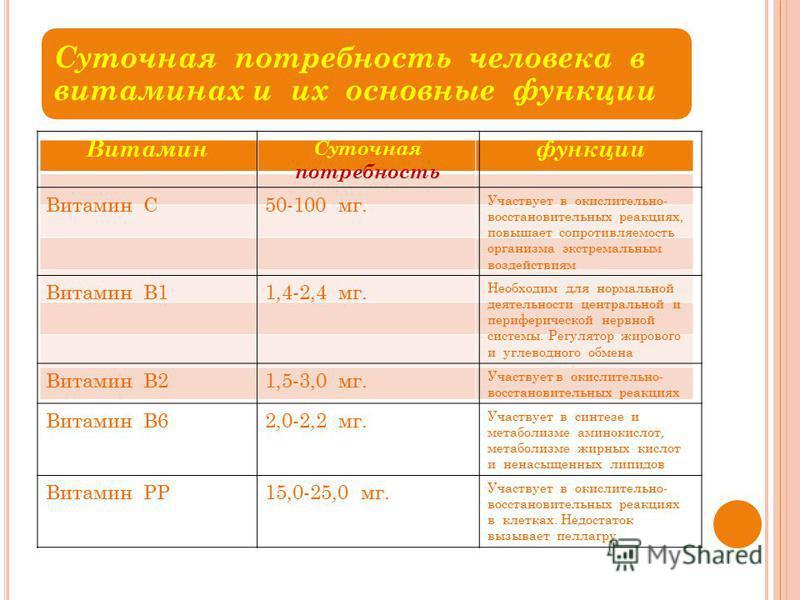 Суточная потребность человека в витаминах и их основные функции Витамин Суточная потребность функции Витамин С50-100 мг. Участвует в окислительно- восстановительных реакциях, повышает сопротивляемость организма экстремальным воздействиям Витамин В11,