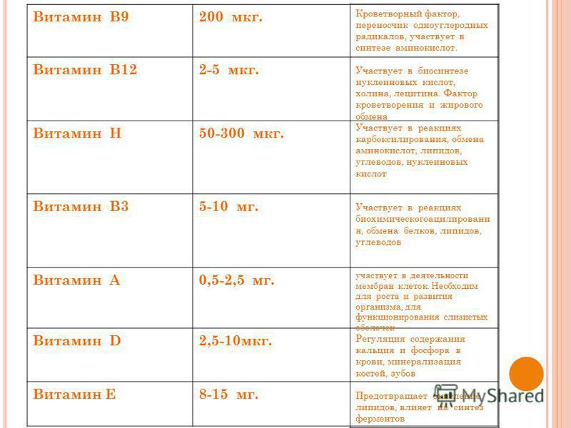 Витамин В9200 мкг. Витамин В122-5 мкг. Витамин Н50-300 мкг. Витамин В35-10 мг. Витамин А0,5-2,5 мг. Витамин D2,5-10 мкг. Витамин Е8-15 мг. Кроветворный фактор, переносчик одноуглеродных радикалов, участвует в синтезе аминокислот. Участвует в биосинте