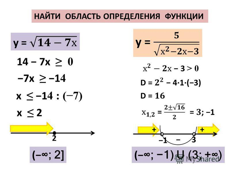 НАЙТИ ОБЛАСТЬ ОПРЕДЕЛЕНИЯ ФУНКЦИИ 14 7 х 0 7 х 1 4 ( ; 2] х 1 4 : (7) х 2 2 3 1 ++ ( ; 1) U (3; +)