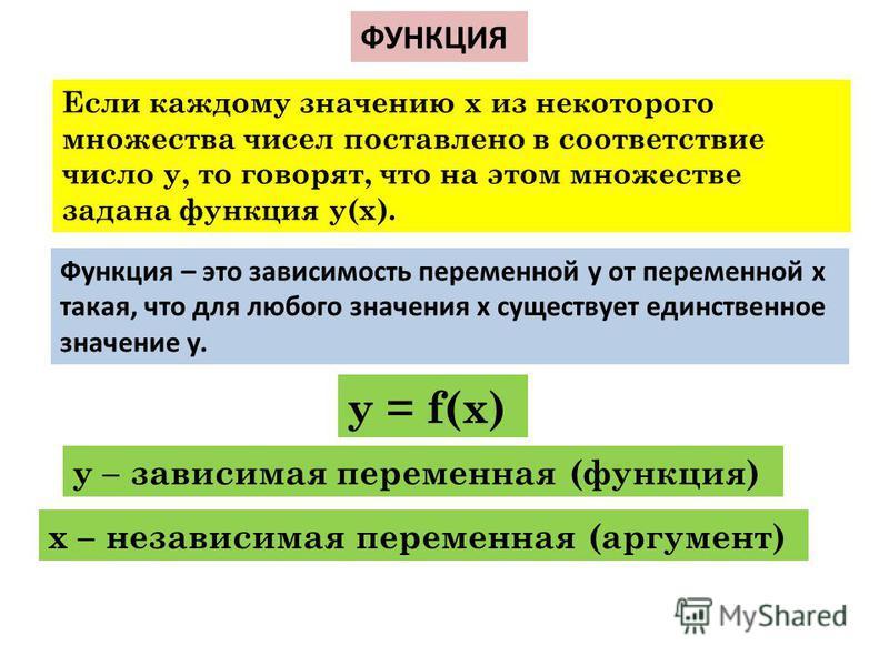 Если каждому значению х из некоторого множества чисел поставлено в соответствие число у, то говорят, что на этом множестве задана функция у(х). Функция – это зависимость переменной у от переменной х такая, что для любого значения х существует единств