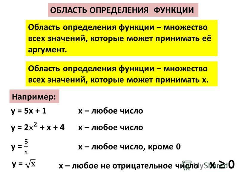 Область определения функции – множество всех значений, которые может принимать её аргумент. Область определения функции – множество всех значений, которые может принимать х. Например: у = 5 х + 1 х – любое число х – любое число, кроме 0 х – любое не