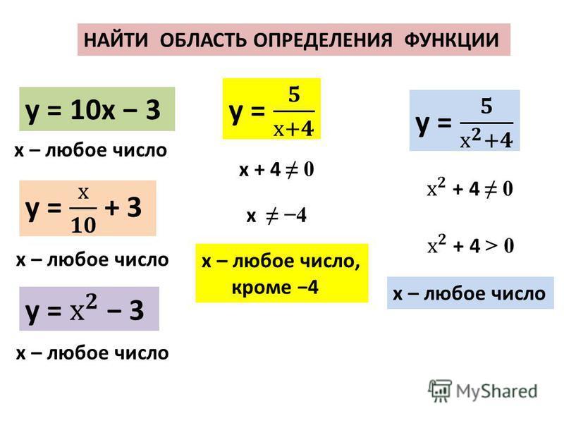 НАЙТИ ОБЛАСТЬ ОПРЕДЕЛЕНИЯ ФУНКЦИИ у = 10 х 3 х – любое число х – любое число, кроме 4 х + 4 0 х 4 х – любое число