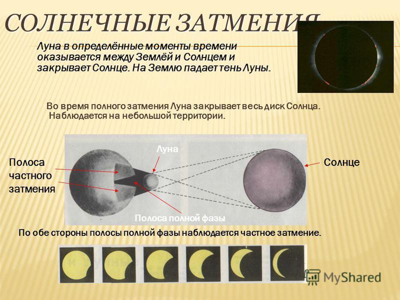 СОЛНЕЧНЫЕ ЗАТМЕНИЯ Во время полного затмения Луна закрывает весь диск Солнца. Наблюдается на небольшой территории. Солнце Луна Полоса частного затмения Полоса полной фазы Луна в определённые моменты времени оказывается между Землёй и Солнцем и закрыв