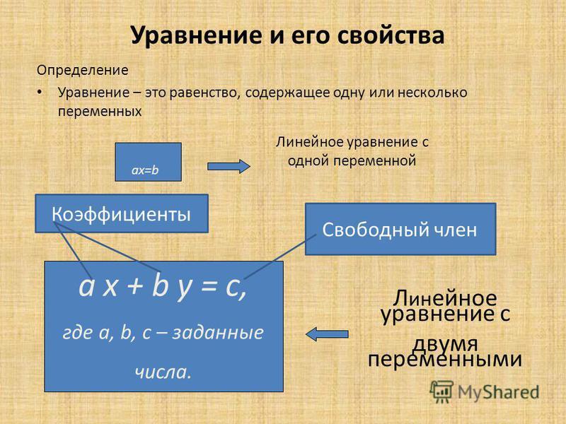 Уравнение и его свойства Определение Уравнение – это равенство, содержащее одну или несколько переменных ax=b Линейное уравнение с одной переменной Л ин ейное уравнение с двумя переменными ax+by=c а x + b y = c, где а, b, c – заданные числа. Коэффици