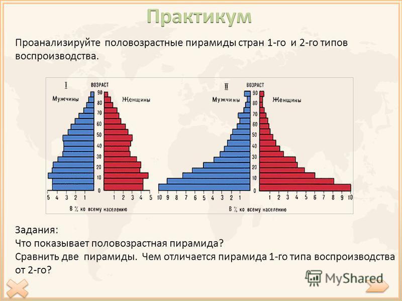 Проанализируйте половозрастные пирамиды стран 1-го и 2-го типов воспроизводства. Задания: Что показывает половозрастная пирамида? Сравнить две пирамиды. Чем отличается пирамида 1-го типа воспроизводства от 2-го?