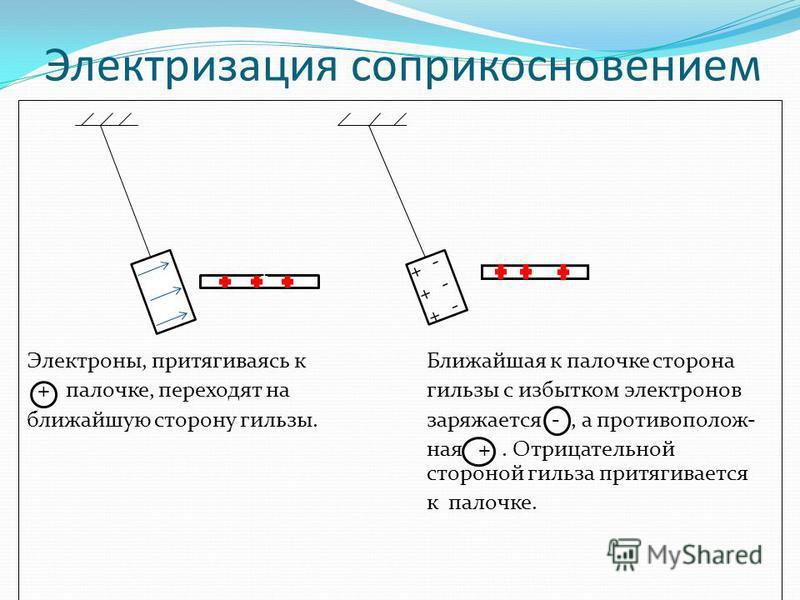 Электризация соприкосновением Электроны, притягиваясь к Ближайшая к палочке сторона + палочке, переходят на гильзы с избытком электронов ближайшую сторону гильзы.заряжается -, а противоположная +. Отрицательной стороной гильза притягивается к палочке