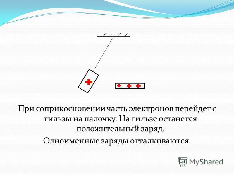 При соприкосновении часть электронов перейдет с гильзы на палочку. На гильзе останется положительный заряд. Одноименные заряды отталкиваются.
