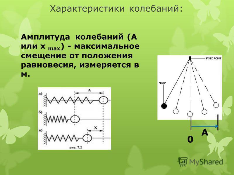 Характеристики колебаний: Амплитуда колебаний (А или х max ) - максимальное смещение от положения равновесия, измеряется в м. 0 A