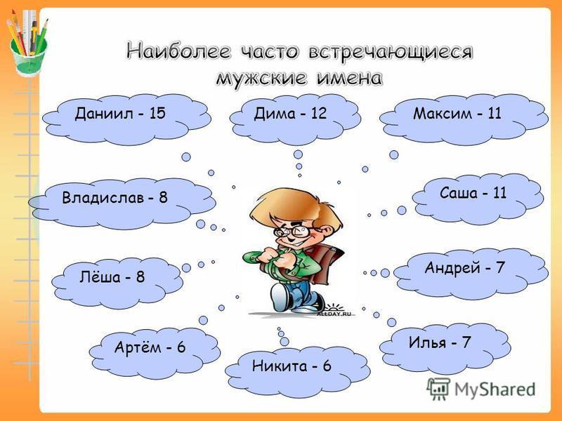Даниил - 15 Никита - 6 Владислав - 8 Дима - 12 Илья - 7 Андрей - 7 Саша - 11 Лёша - 8 Артём - 6 Максим - 11