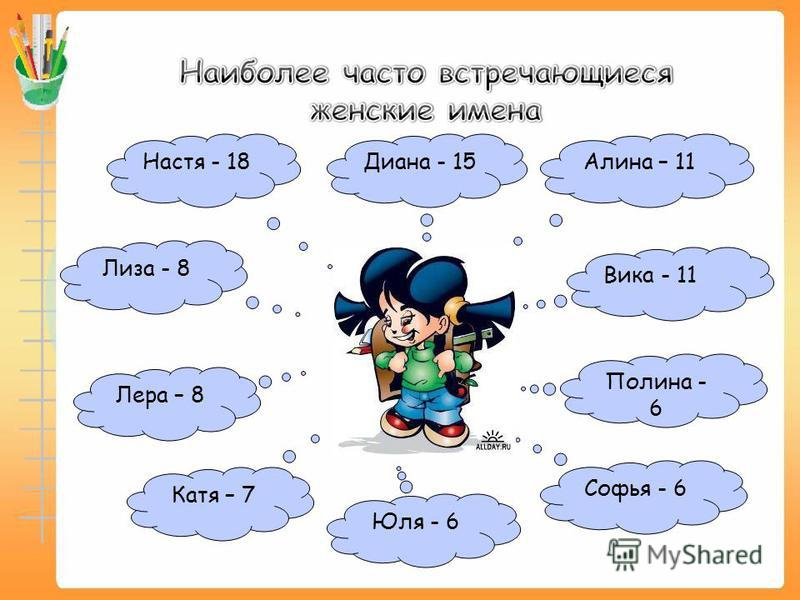 Настя - 18 Юля - 6 Лиза - 8 Диана - 15 Софья - 6 Полина - 6 Вика - 11 Лера – 8 Катя – 7 Алина – 11