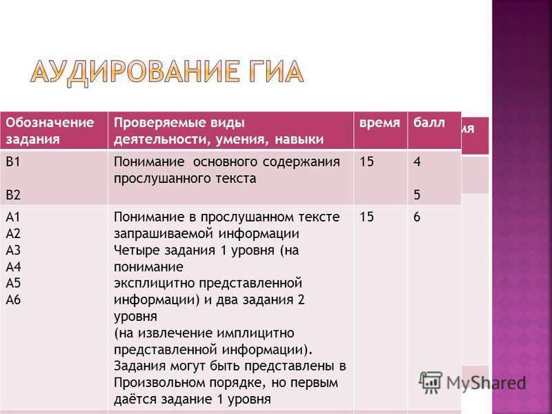 Обозначение задания Проверяемые виды деятельности, умения, навыки время В1 В2 Понимание основного содержания прослушанного текста 15 А1 А2 А3 А4 А5 А6 Понимание в прослушанном тексте запрашиваемой информации Четыре задания 1 уровня (на понимание эксп