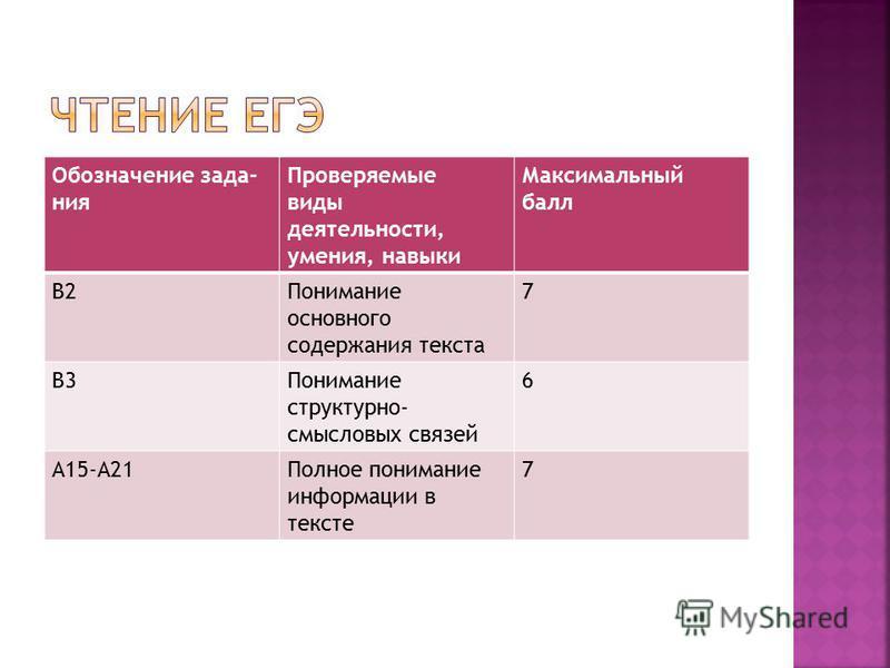 Обозначение задания Проверяемые виды деятельности, умения, навыки Максимальный балл B2Понимание основного содержания текста 7 B3Понимание структурно- смысловых связей 6 A15-A21Полное понимание информации в тексте 7