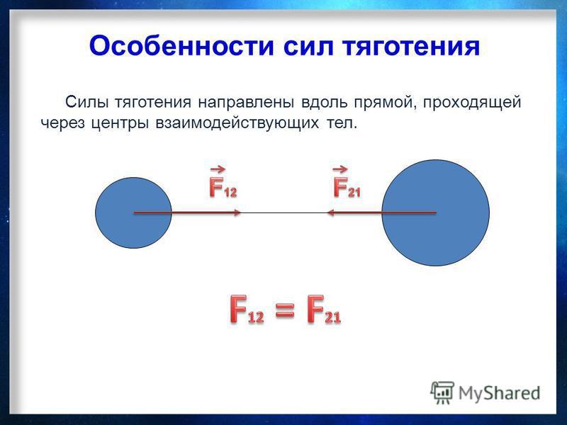 Особенности сил тяготения Силы тяготения направлены вдоль прямой, проходящей через центры взаимодействующих тел.