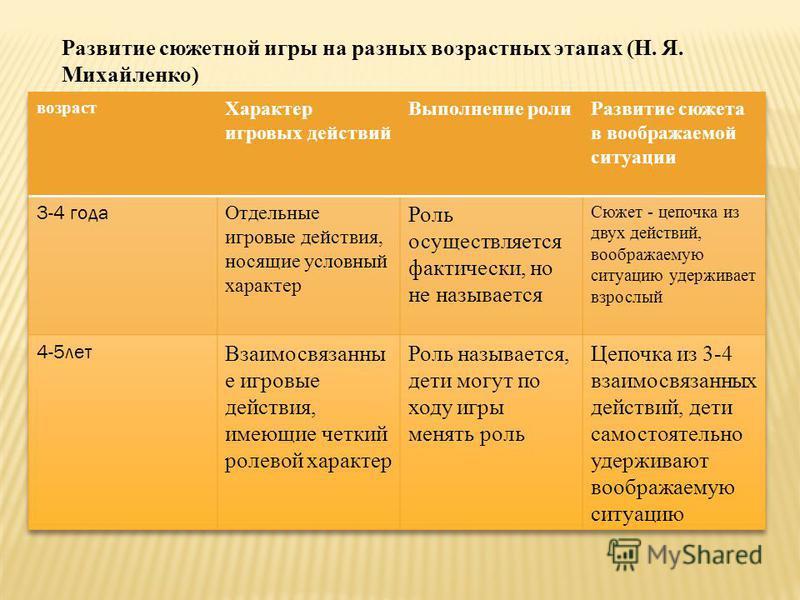 Развитие сюжетной игры на разных возрастных этапах (Н. Я. Михайленко)