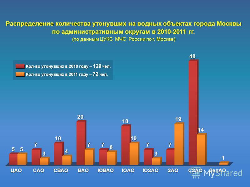 Распределение количества утонувших на водных объектах города Москвы по административным округам в 2010-2011 гг. (по данным ЦУКС МЧС России по г. Москве) Кол-во утонувших в 2010 году – 129 чел. Кол-во утонувших в 2011 году – 72 чел.