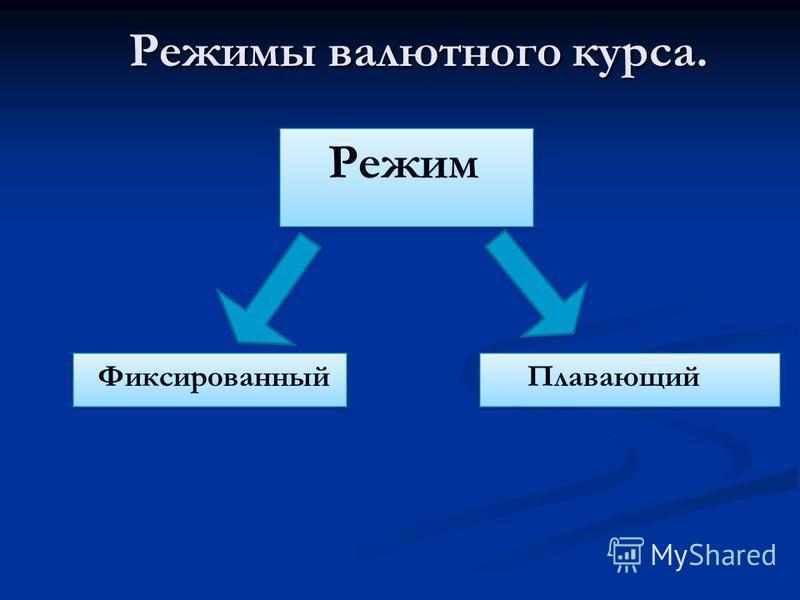 Режимы валютного курса. Режимы валютного курса.