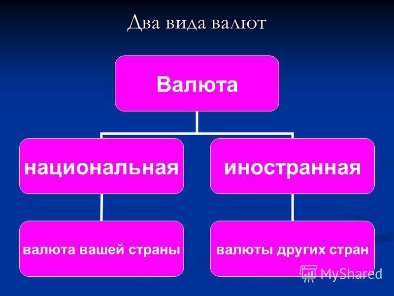 Два вида валют Валюта национальная валюта вашей страны иностранная валюты других стран