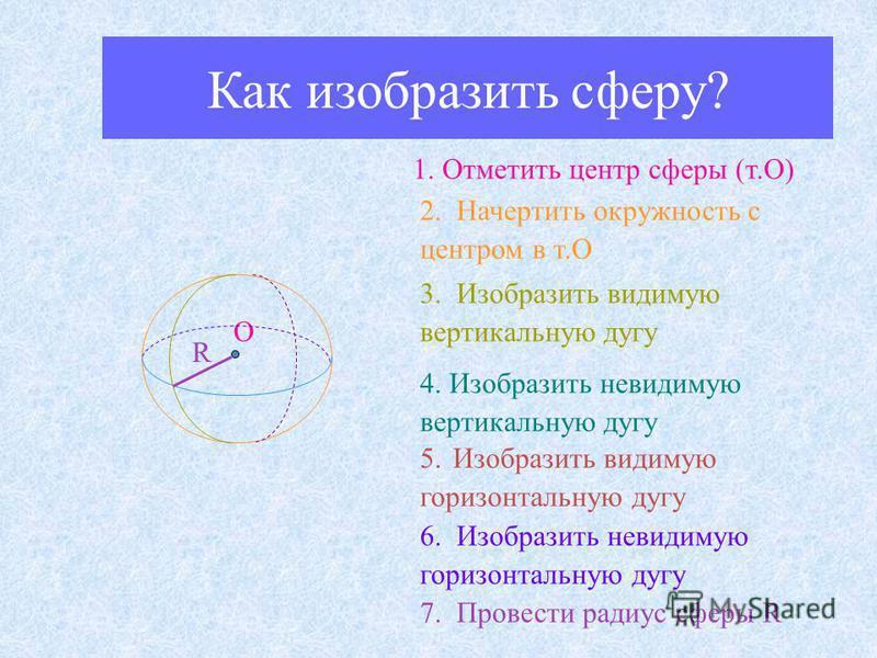 Как изобразить сферу? 1. Отметить центр сферы (т.О) 2. Начертить окружность с центром в т.О 3. Изобразить видимую вертикальную дугу 4. Изобразить невидимую вертикальную дугу R О 5. Изобразить видимую горизонтальную дугу 6. Изобразить невидимую горизо