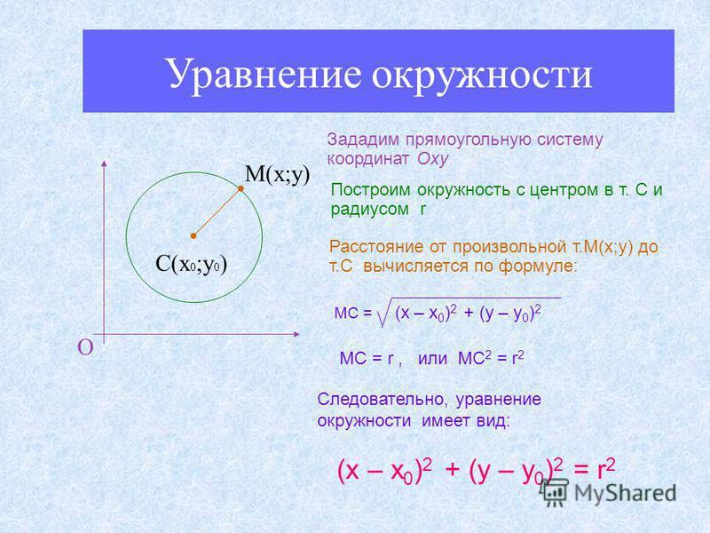 Уравнение окружности О С(х 0 ;у 0 ) М(х;у) Зададим прямоугольную систему координат Оxy Построим окружность c центром в т. С и радиусом r Расстояние от произвольной т.М(х;у) до т.С вычисляется по формуле: МС = (x – x 0 ) 2 + (y – y 0 ) 2 МС = r, или М