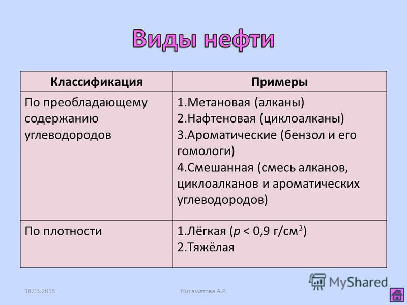 Классификация Примеры По преобладающему содержанию углеводородов 1. Метановая (алканы) 2. Нафтеновая (циклоалканы) 3. Ароматические (бензол и его гомологи) 4. Смешанная (смесь алканов, циклоалканов и ароматических углеводородов) По плотности 1.Лёгкая