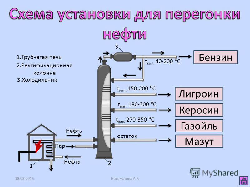 18.03.2015Нигаматова А.Р. 3